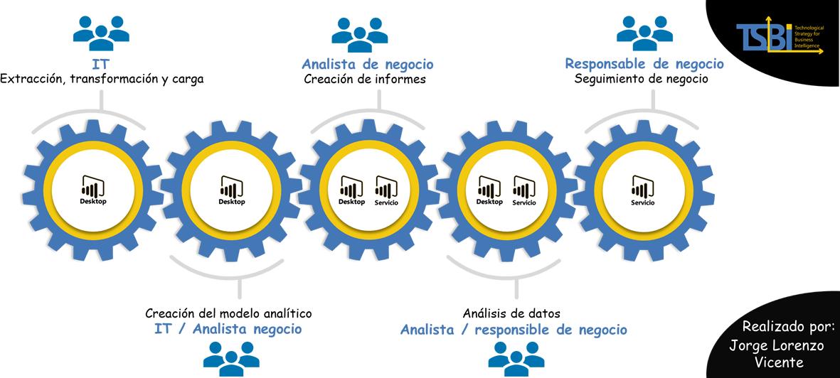 Actividades del proceso de generación de informes analíticos