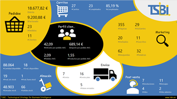 Procesos e-commerce